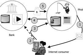 Phishing - Descrizione, Metodi e Come proteggere le vostre informazioni
