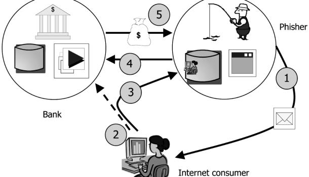 Phishing - Beschrijving, Methoden en hoe uw informatie beschermen