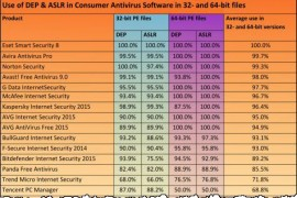 Antivirus Products: How Are They Protected