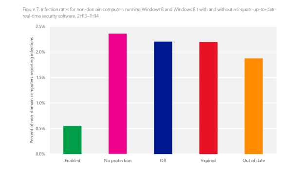Expired Antivirus Database Identified As Main Reason For Unprotected Windows 8 Computers