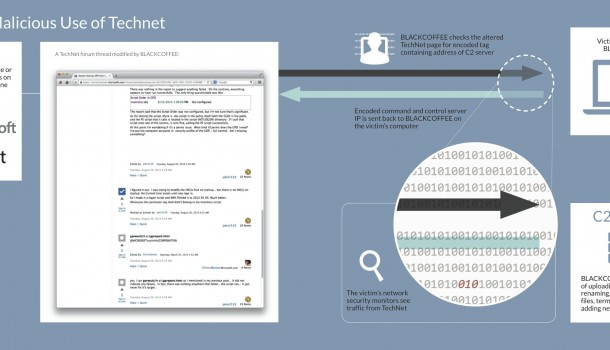 IP Addresses for BLACKCOFFEE Malware Hidden on Microsoft's TechNet Portal