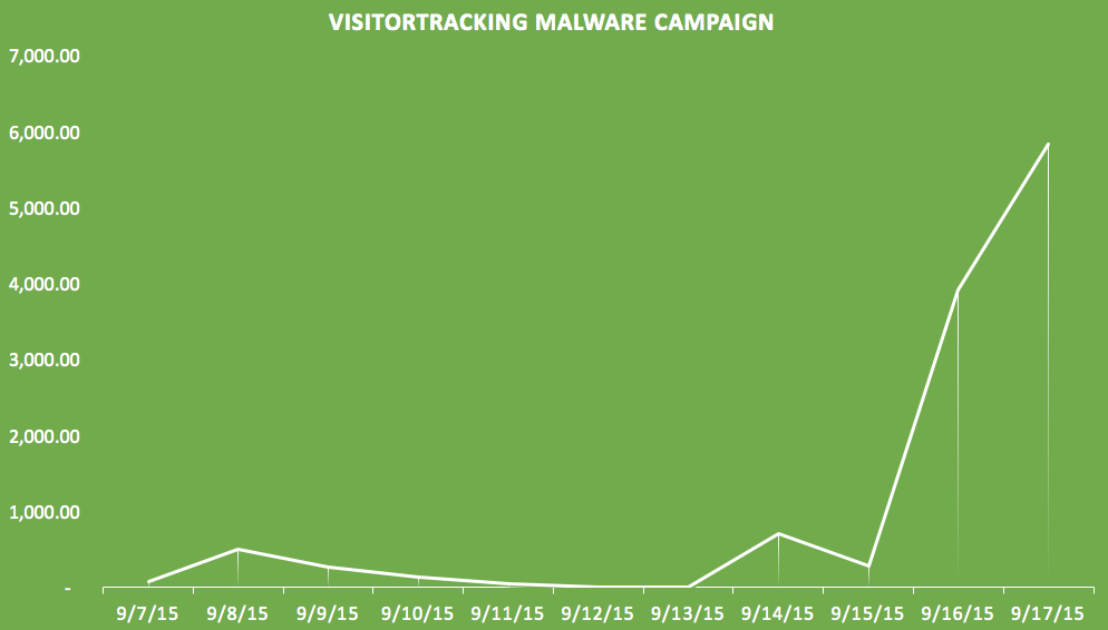 Tracking-Malware-campagne